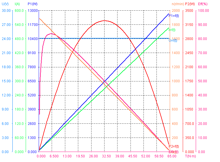 Performance of 1200W 24V 1700RPM BLDC Motors.png