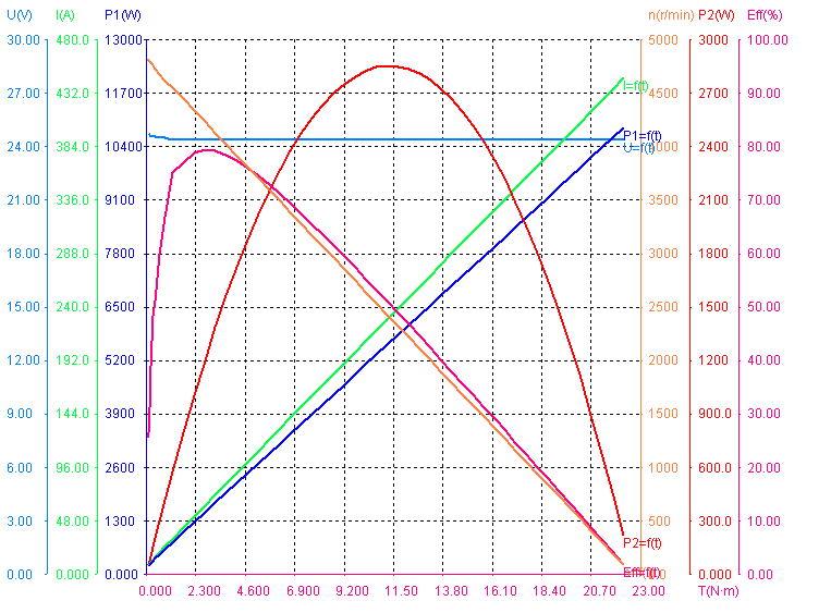 Performance of 1200W 24V 4200RPM BLDC Motors.png