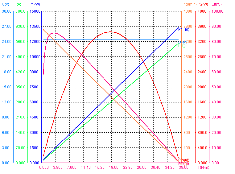 Performance of 1250W 24V 3200RPM BLDC Motors.png
