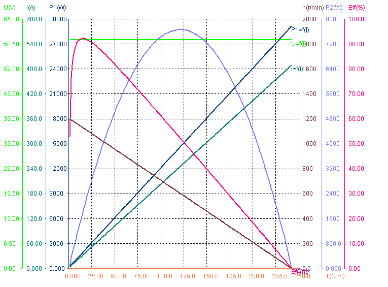 Performance of 2700W 60V 1100RPM BLDC Motors.png