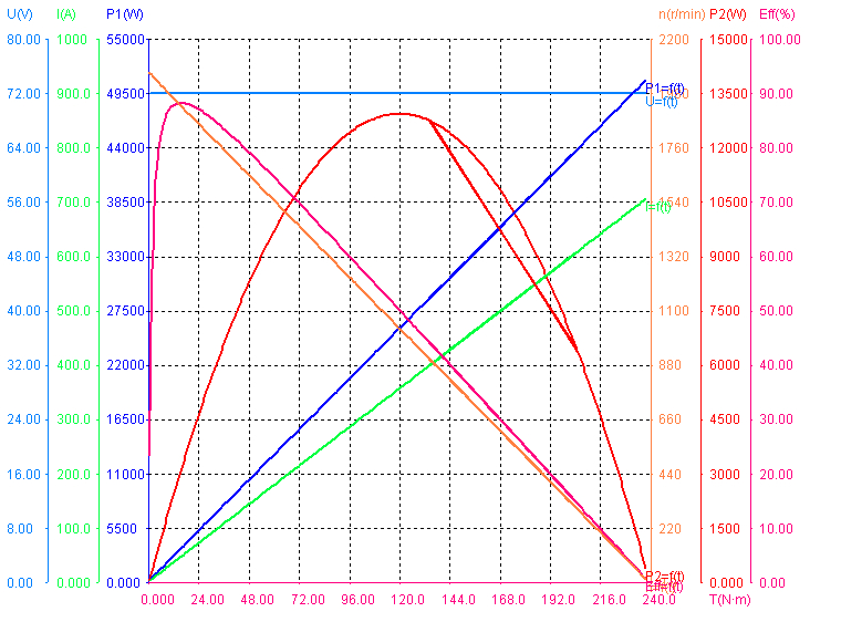 Performance of 3000W 72V 1850RPM BLDC Motors.png