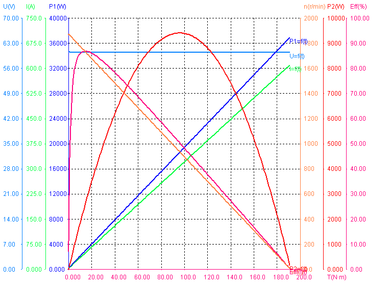 Performance of 3500W 60V 1680RPM BLDC Motors.png