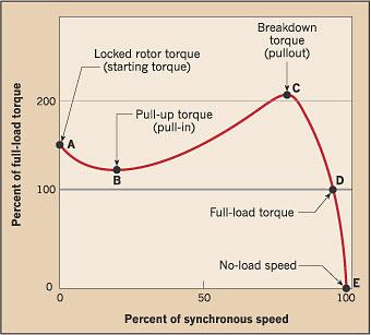 T-N chart of asynchronous motors.jpg