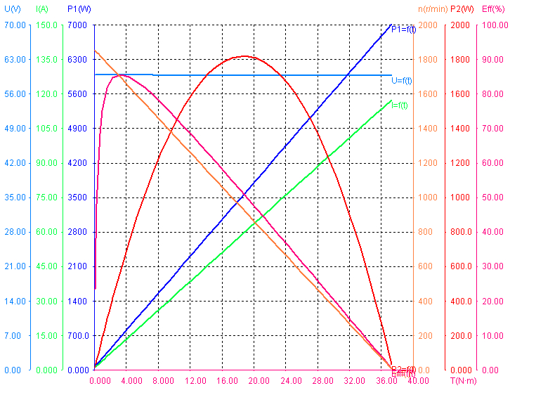 Performance-of-800W-60V-180.png