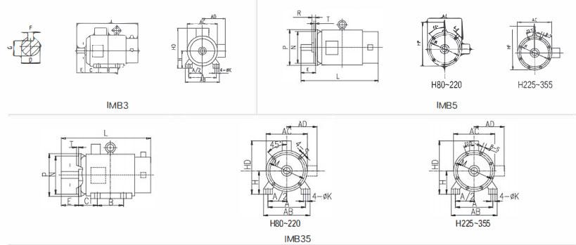 PMSM Motor Configuration